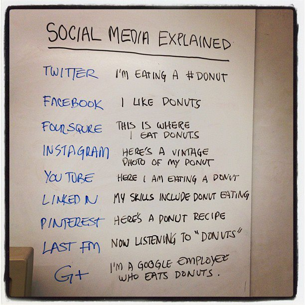 Social Media με απλά λόγια