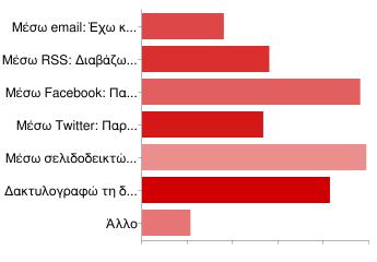 Πώς παρακολουθείτε το Aspa Online?