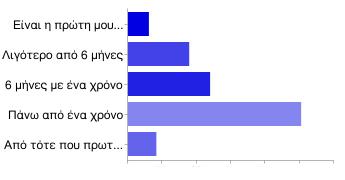 Πόσο καιρό διαβάζετε το Aspa Online;