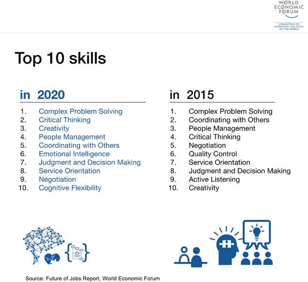 Top 10 επιθυμητές δεξιότητες που χρειάζεται κάποιος για να πετύχει στον εργασιακό τομέα του Word Economic Forum